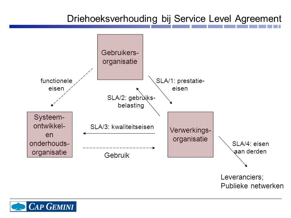 Driehoeksverhouding bij Service Level Agreement