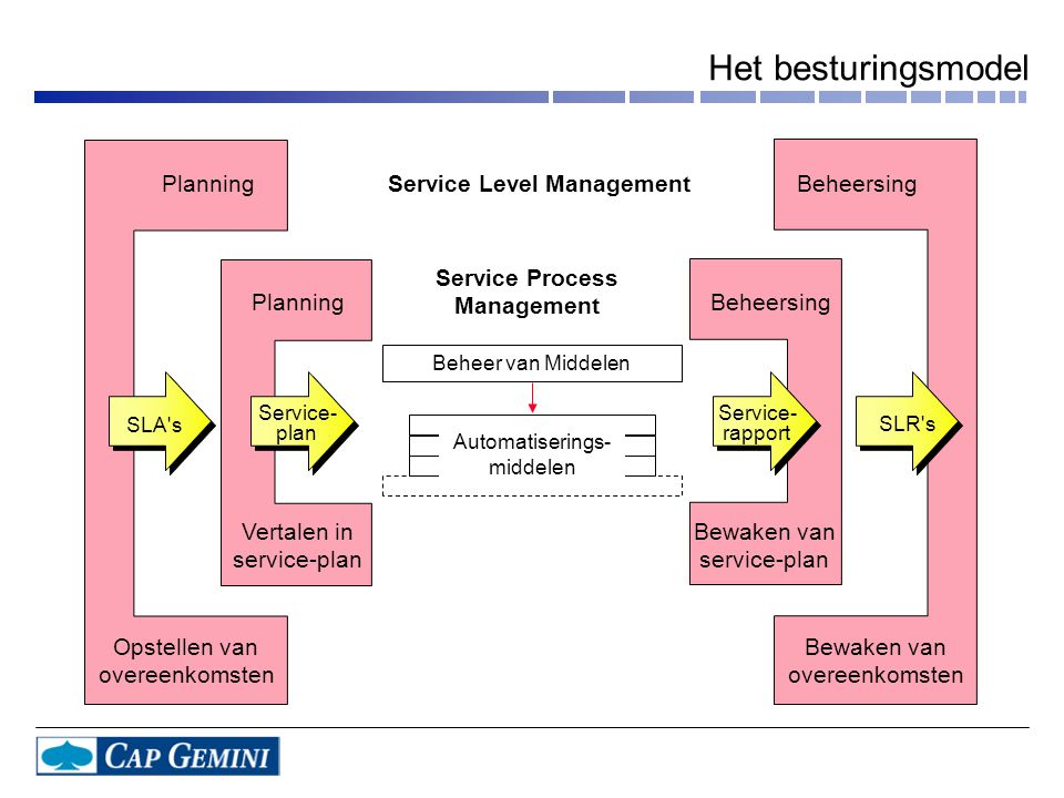 Het besturingsmodel Planning Service Level Management Beheersing
