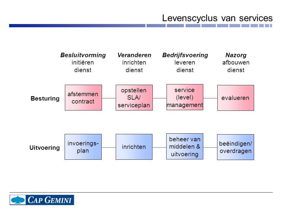 Levenscyclus van services