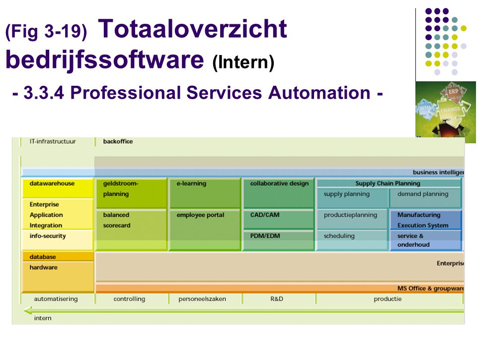 (Fig 3-19) Totaaloverzicht bedrijfssoftware (Intern) - 3. 3