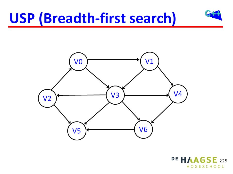 USP (Breadth-first search)