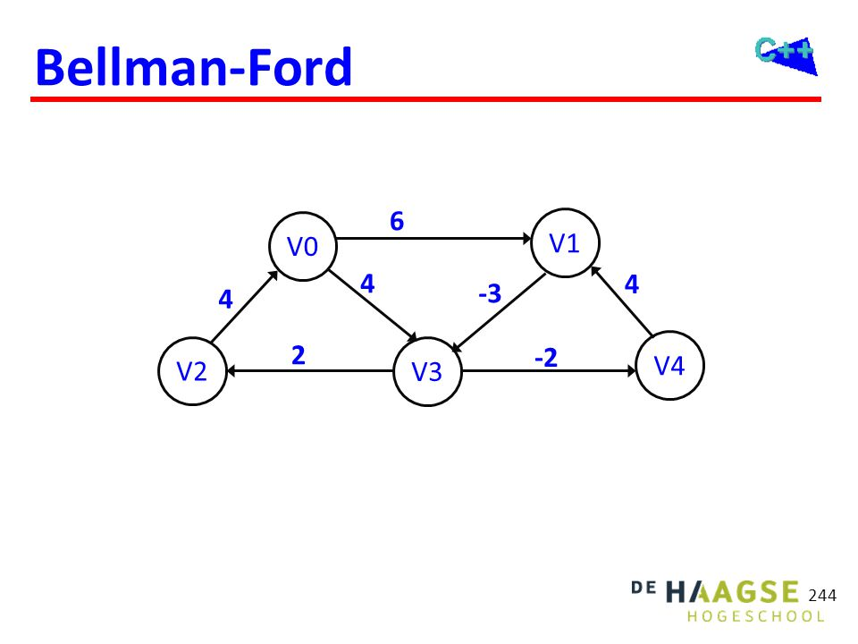 Bellman-Ford previous costs costs ∞ ∞ 6 V1 V0 4 4 -3 4 2 -2 V4 costs ∞