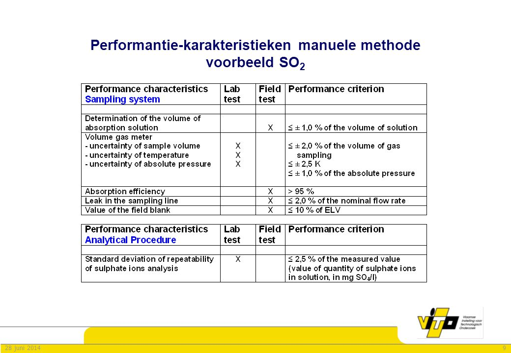 Performantie-karakteristieken manuele methode voorbeeld SO2
