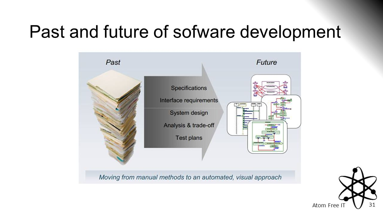 Past and future of sofware development