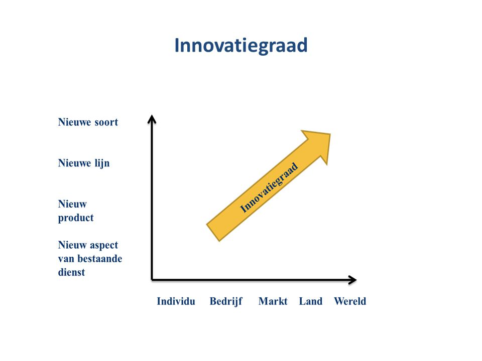 Innovatiegraad
