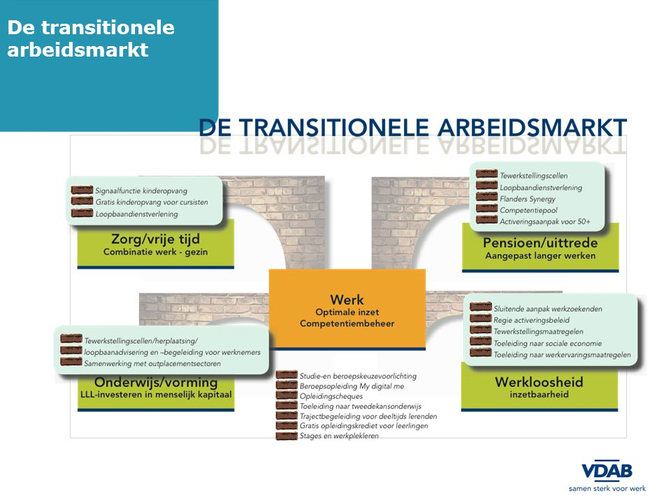 De transitionele arbeidsmarkt