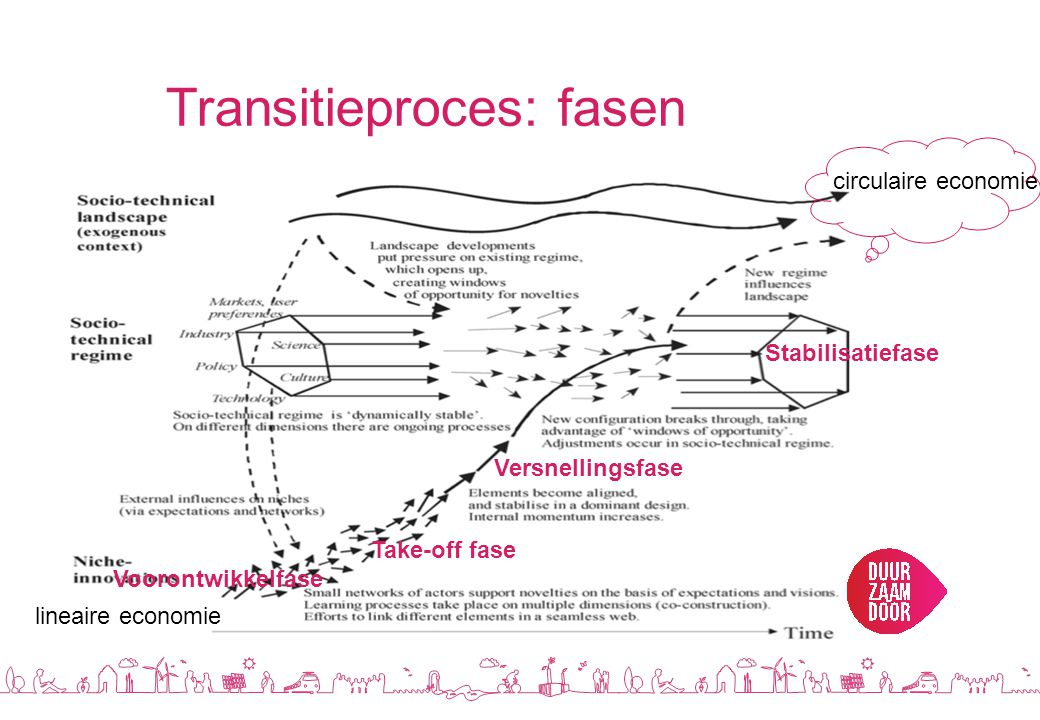 Transitieproces: fasen
