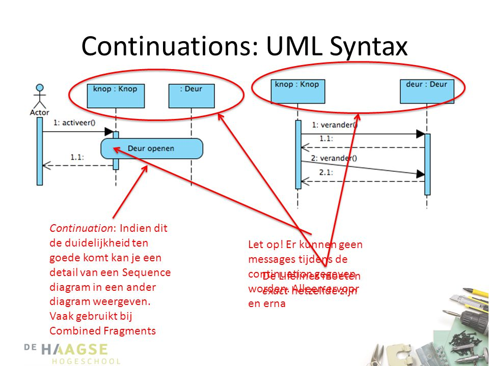 Continuations: UML Syntax