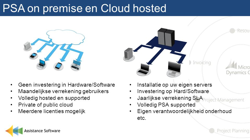 PSA on premise en Cloud hosted