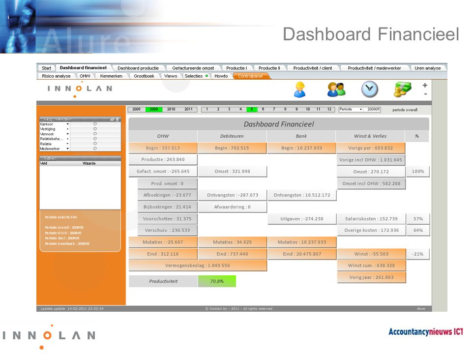 Dashboard Financieel