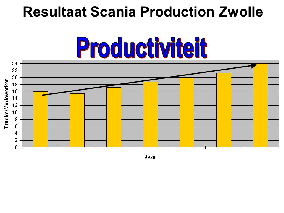 Resultaat Scania Production Zwolle