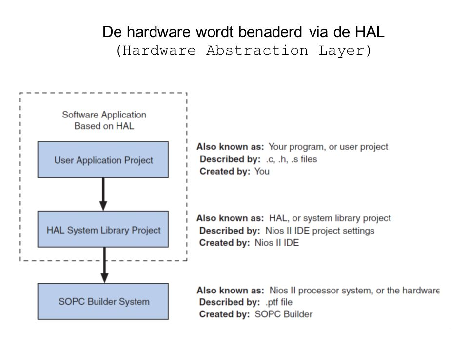 De hardware wordt benaderd via de HAL (Hardware Abstraction Layer)