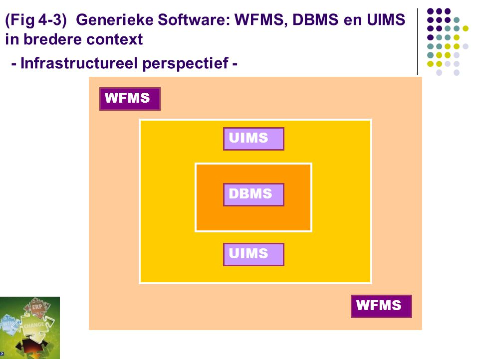 (Fig 4-3) Generieke Software: WFMS, DBMS en UIMS in bredere context - Infrastructureel perspectief -