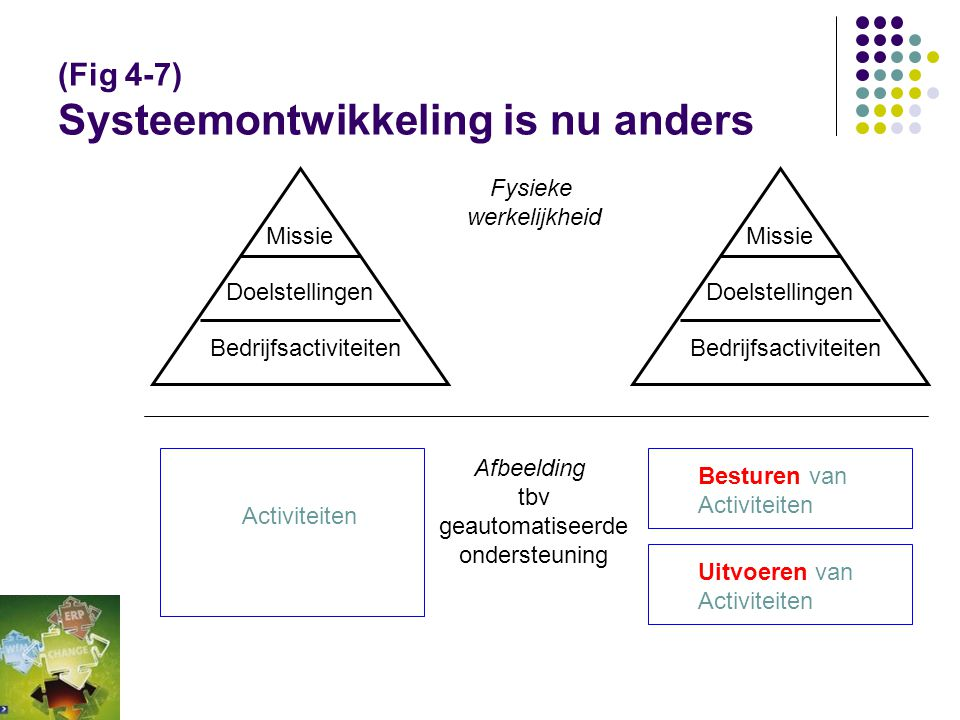 (Fig 4-7) Systeemontwikkeling is nu anders