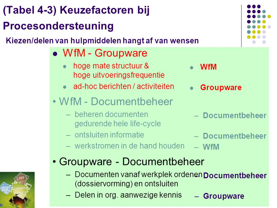 Groupware - Documentbeheer