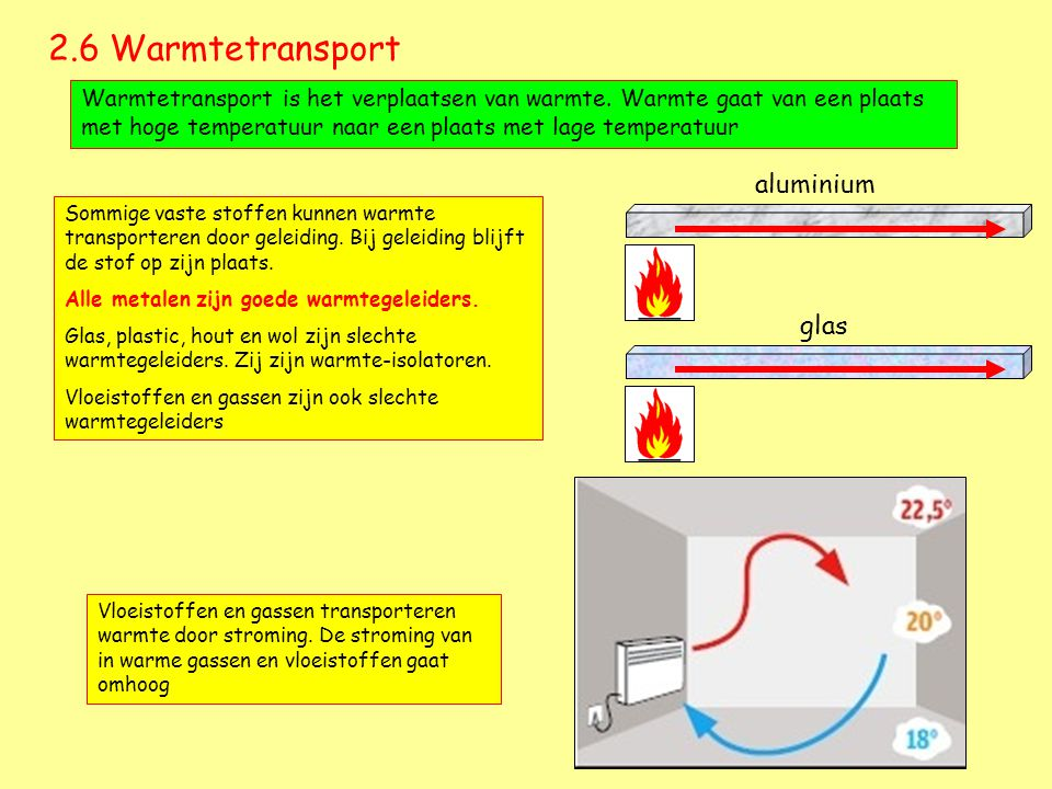 2.6 Warmtetransport aluminium glas