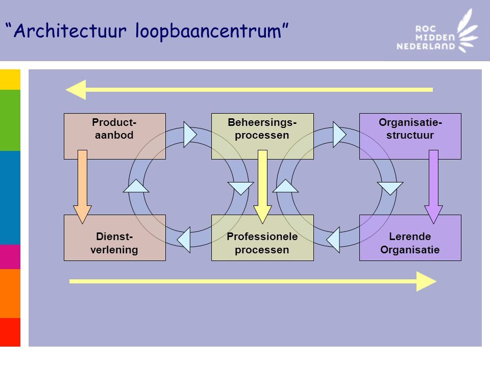 Architectuur loopbaancentrum