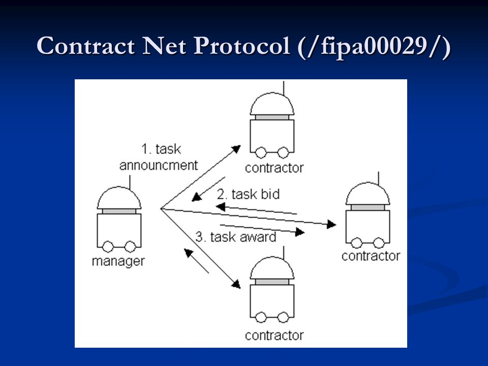 Contract Net Protocol (/fipa00029/)