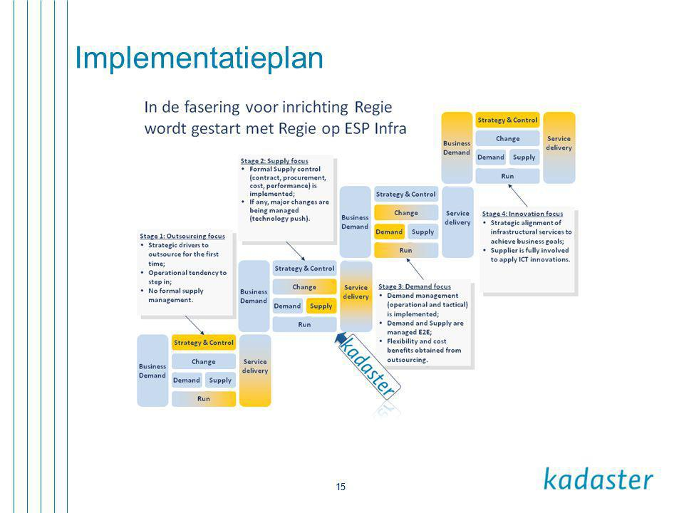 Implementatieplan 15
