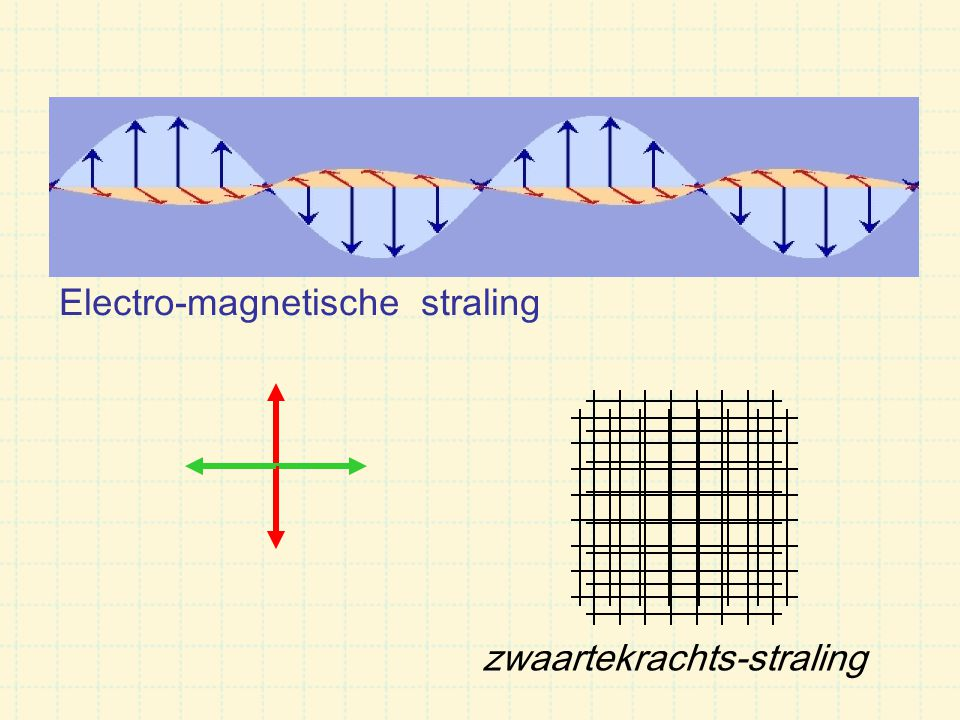 Electro-magnetische straling