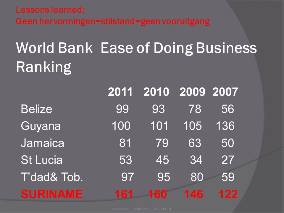 Lessons learned: Geen hervormingen=stilstand=geen vooruitgang World Bank Ease of Doing Business Ranking