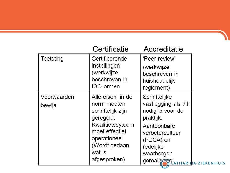 Certificatie Accreditatie