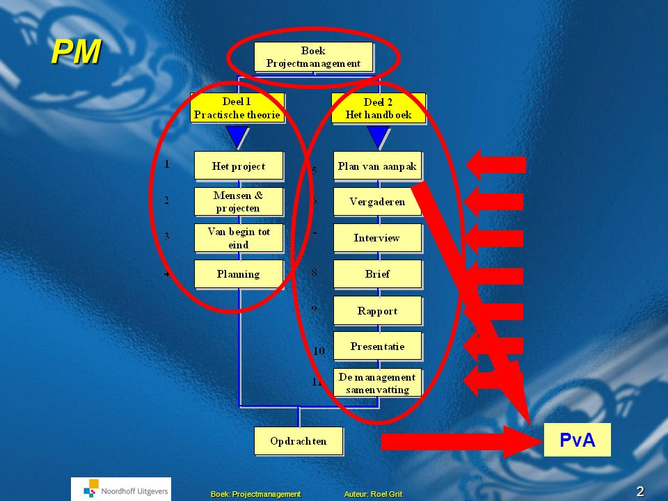checklist plan van aanpak Projectmanagement Hoofdstuk 5 Maken van een Plan van aanpak Roel  checklist plan van aanpak