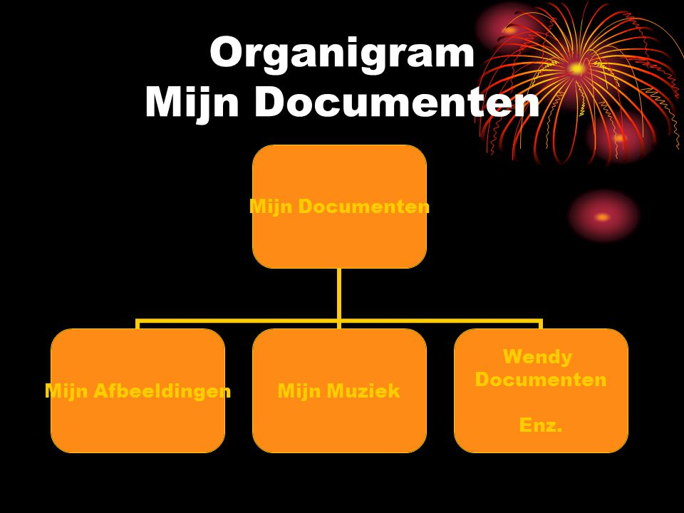 Organigram Mijn Documenten