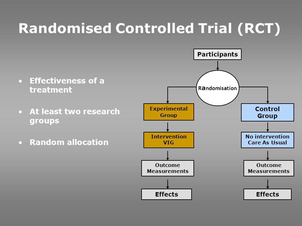 Randomised Controlled Trial (RCT)