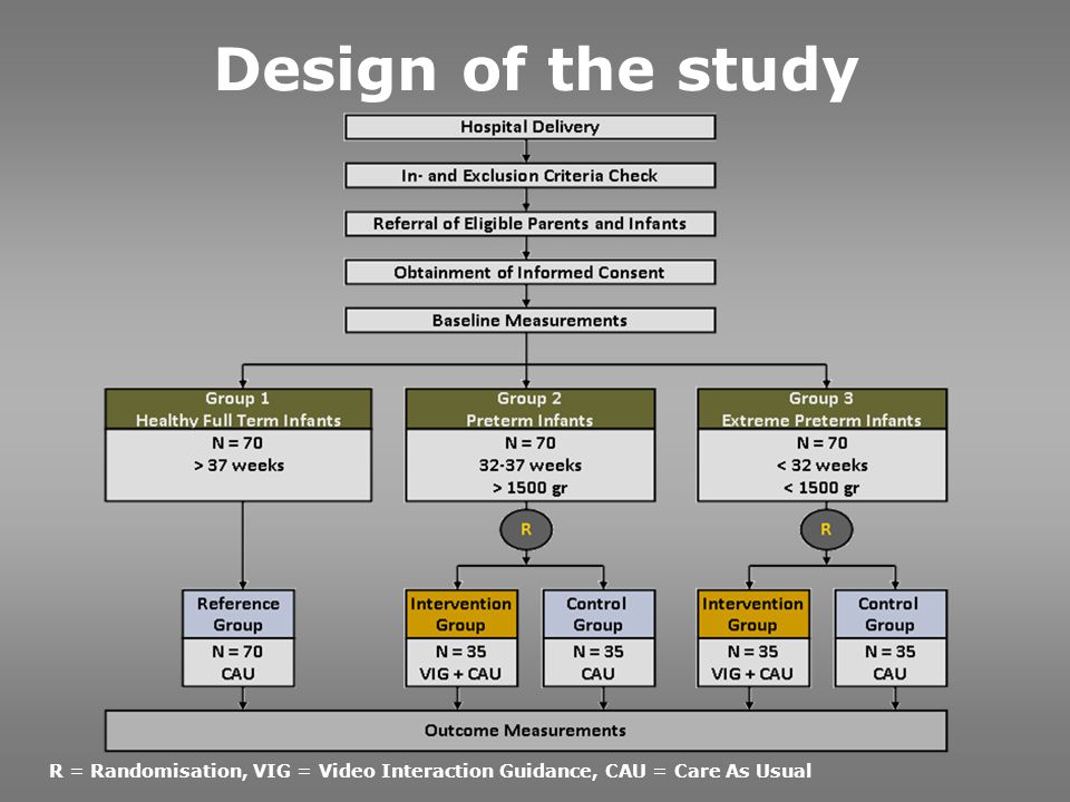 Design of the study R = Randomisation, VIG = Video Interaction Guidance, CAU = Care As Usual