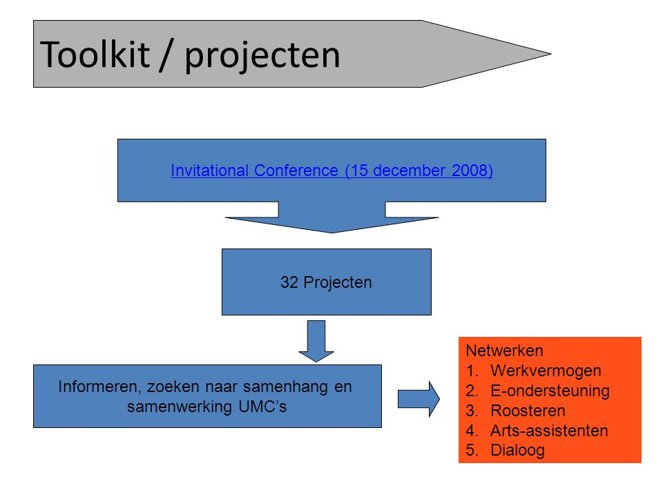 Toolkit / projecten Invitational Conference (15 december 2008)