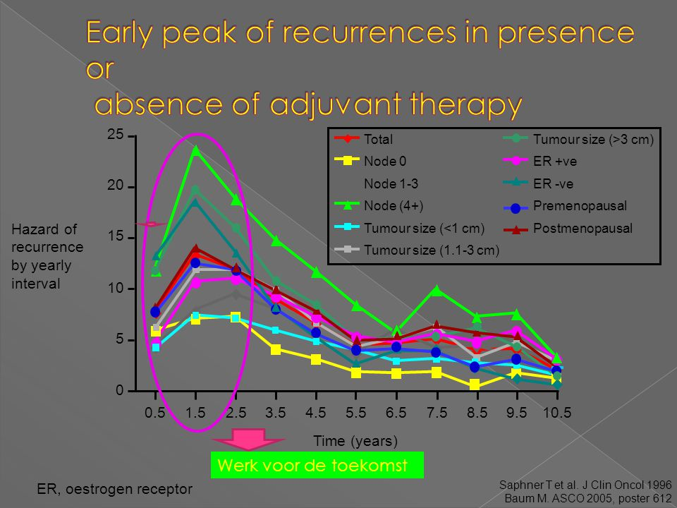 Early peak of recurrences in presence or absence of adjuvant therapy