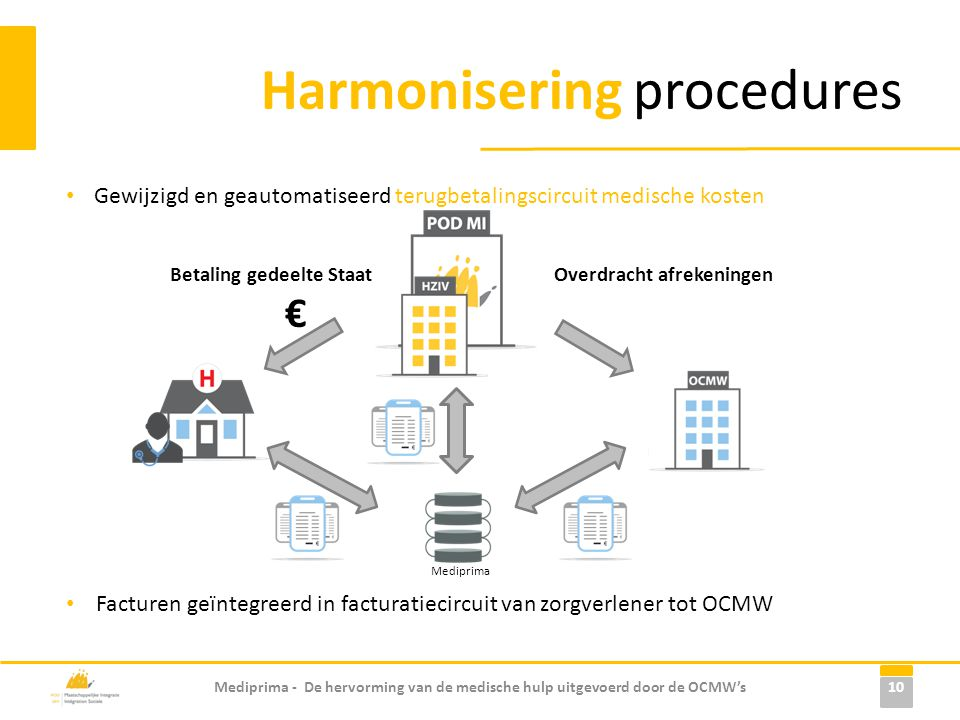 Harmonisering procedures