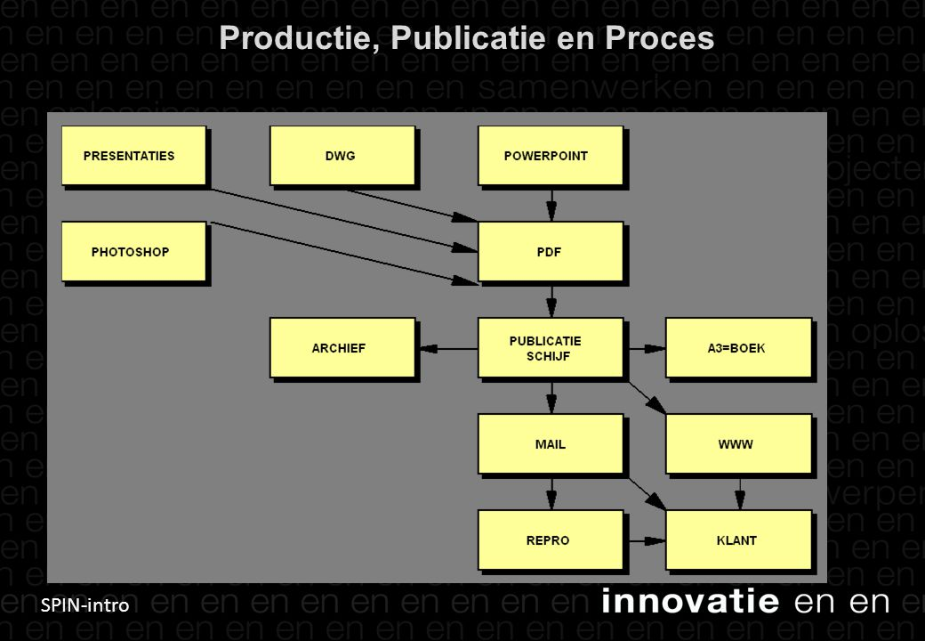 Productie, Publicatie en Proces