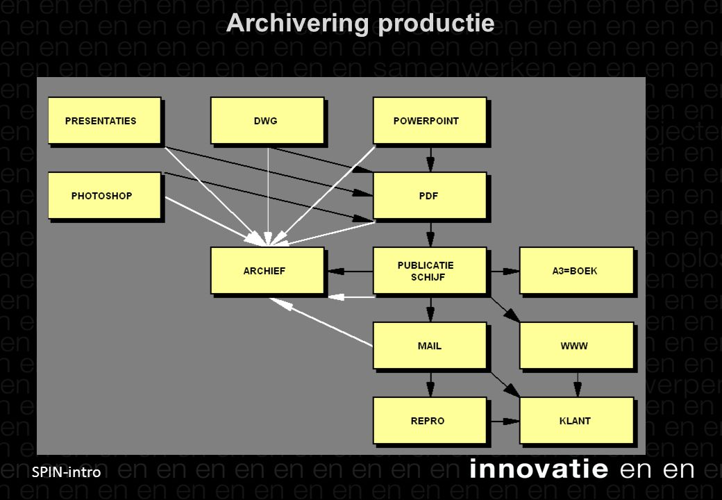 Archivering productie