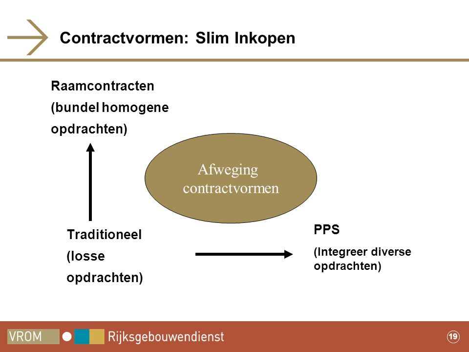 Contractvormen: Slim Inkopen