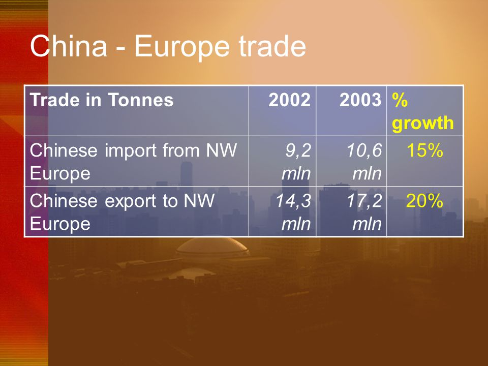China - Europe trade Trade in Tonnes 2002 2003 % growth