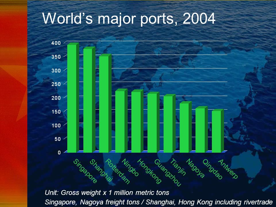 World's major ports, 2004 Unit: Gross weight x 1 million metric tons