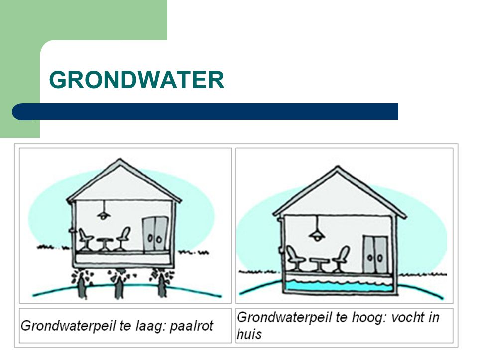 GRONDWATER