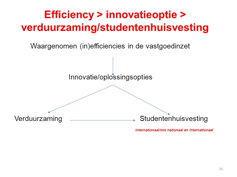 Efficiency > innovatieoptie > verduurzaming/studentenhuisvesting
