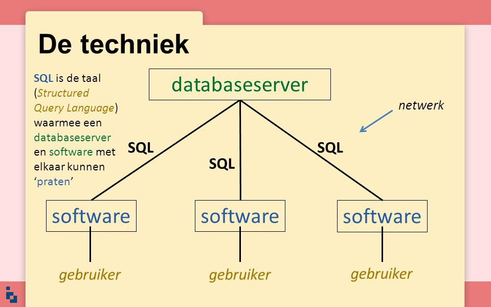 De techniek databaseserver software software software SQL SQL SQL