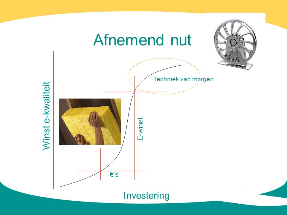 Afnemend nut Winst e-kwaliteit Investering E-winst €'s