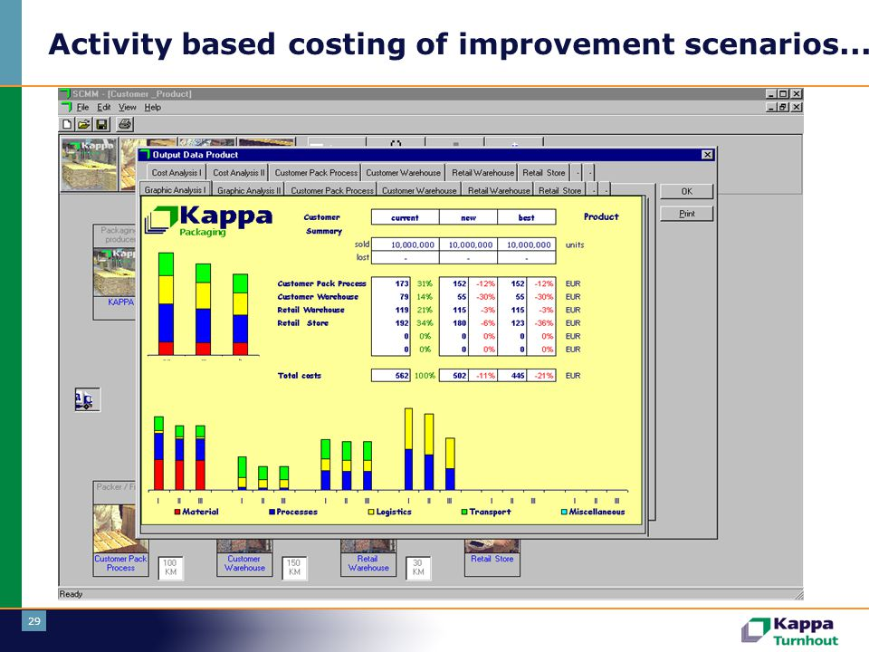 Activity based costing of improvement scenarios....