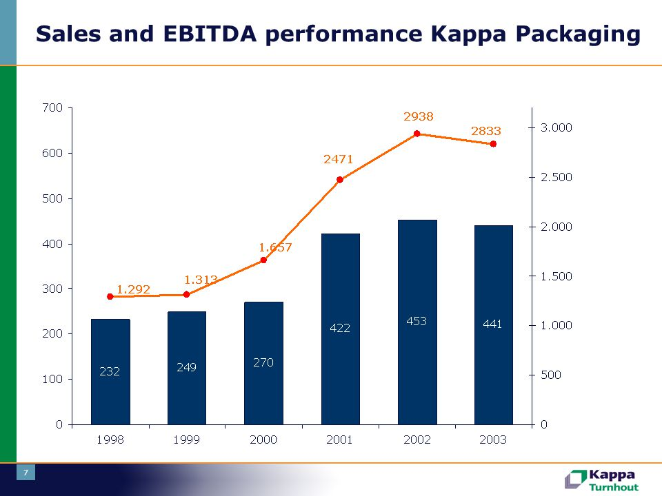 Sales and EBITDA performance Kappa Packaging