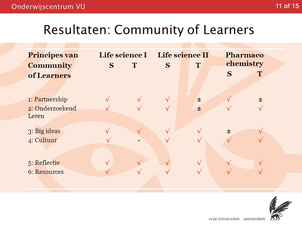 Resultaten: Community of Learners