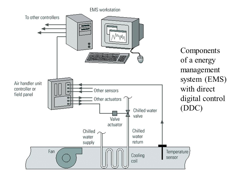 Components of a energy management system (EMS) with direct digital control (DDC)