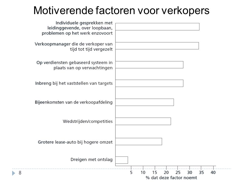 Motiverende factoren voor verkopers