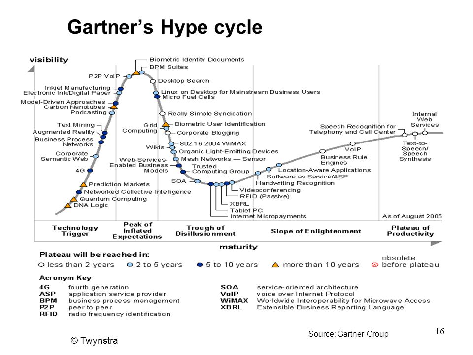 Gartner's Hype cycle Source: Gartner Group