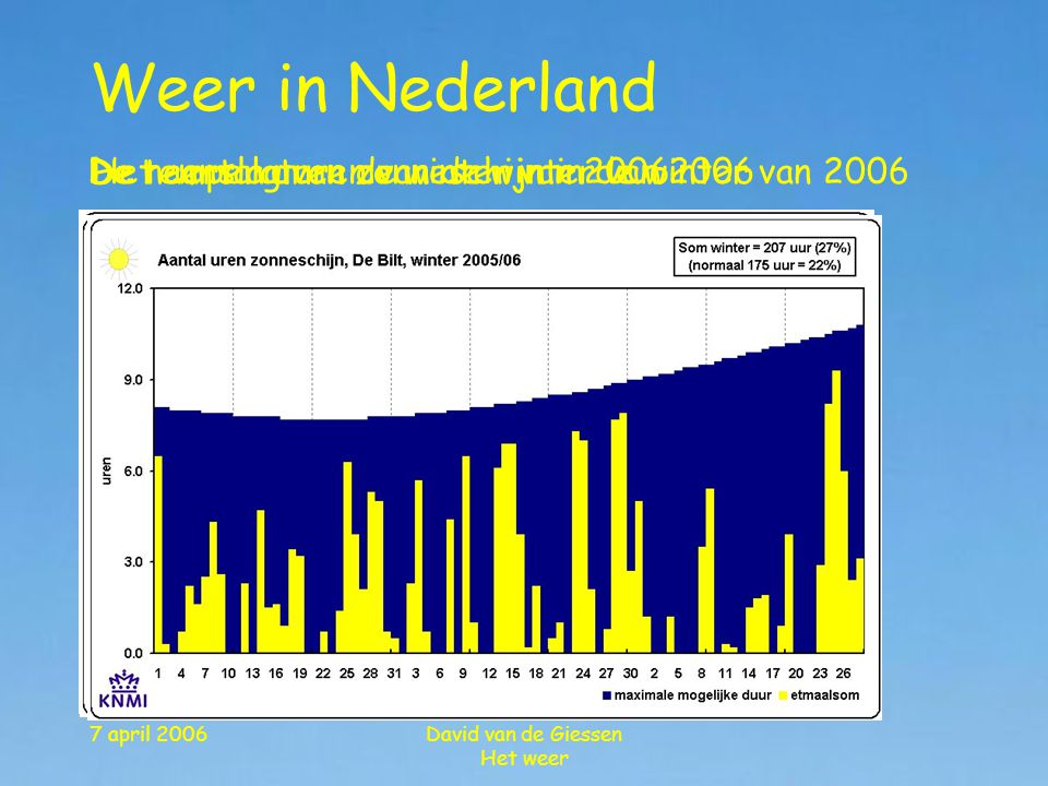 Weer in Nederland De temperaturen van de winter van 2006