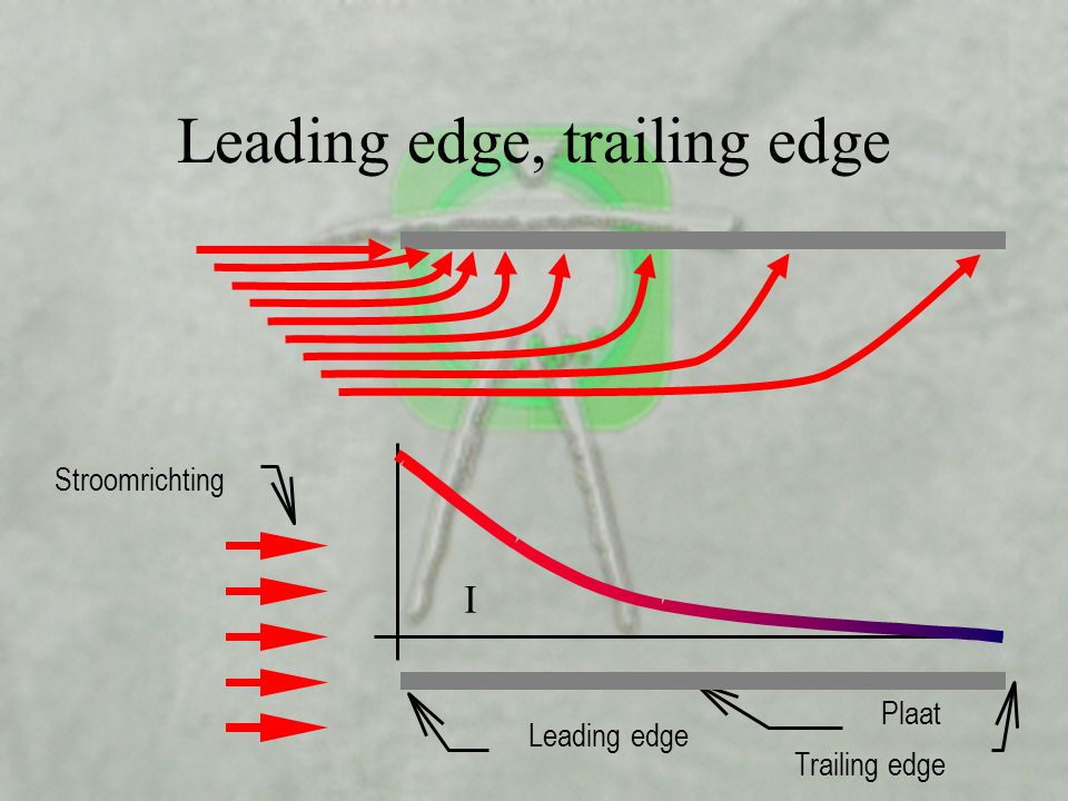 Leading edge, trailing edge
